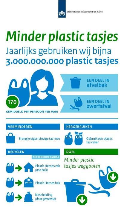 Mag het een plastic tasje minder zijn - ZaaKado promotieartikelen bedrukte tassen shoppers papieren tassen